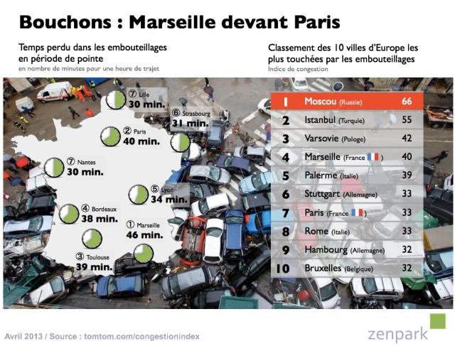 Les Marseillais champions de France des embouteillages