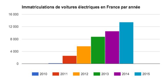 immatriculation electriques par année